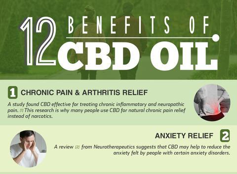 12 benefits of CBD oil